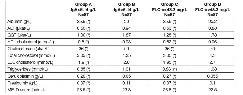 Medians of parameters of liver function and nutritional parameters before LTx. Comparison of two subgroups with respect to different criteria. Groups A and B according to the total IgA; group A above median of 6.14 g/L, group B up to median of 6.14 g/L. Groups C and D according to the FLC-κ; group C above median of 48.3 mg/L, group D up to median of 48.3 mg/L. Asterisk (*) means significant difference between group A and B, or C and D, respectively (Mann-Whitney test).