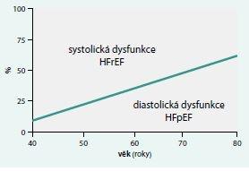 Výskyt systolické a diastolické dysfunkce podle věku