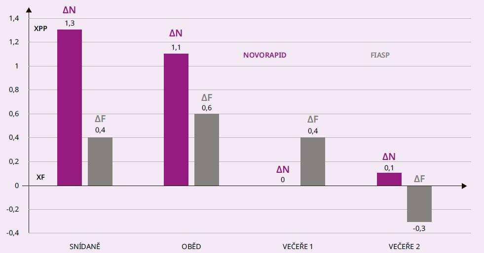 Graf 2.2 Průměrné rozdíly mezi glykemií po jídle (XPP) a před jídlem (XF) u osob s DM2T při léčbě CSII inzulinem Novorapid (ΔN) a následně Fiasp (ΔF), N = 17