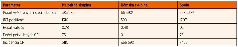 Sumárne výsledky etnického novorodeneckého skríningu cystickej fibrózy v rokoch 2009–2018 na Slovensku.