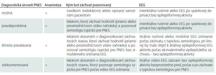 Prehľad diagnostických stupňov pravdepodobnosti PNES navrhovaných pracovnou skupinou neepileptických záchvatov ILAE [15].