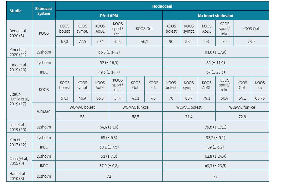 Subjektivní hodnocení stavu kolena před APM a na konci sledování