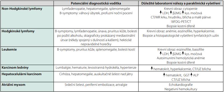 Nejčastější hemato-onkologické a nádorové příčiny horečky nejasného původu
