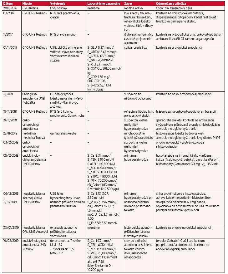 Prehľad popisu kazuistiky