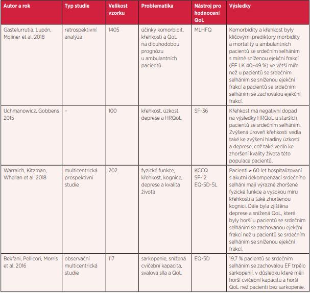Přehled studií hodnotících kvalitu života v kontextu s křehkostí