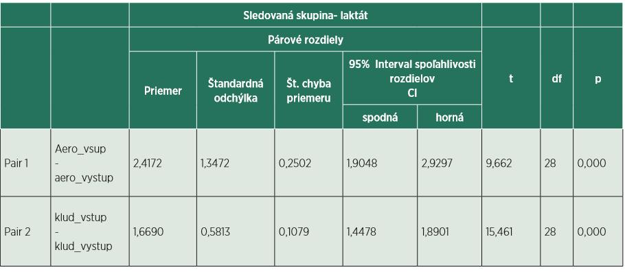 Štatistický výpočet pri meraní laktátu v sledovanej skupine.