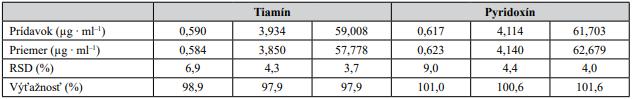 Správnosť CZE-UV metódy overená ako výťažnosť