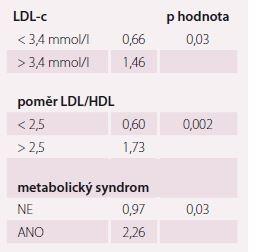 Vliv rizikových faktorů aterosklerózy na relativní riziko rozvoje KVO. Upraveno dle [1].