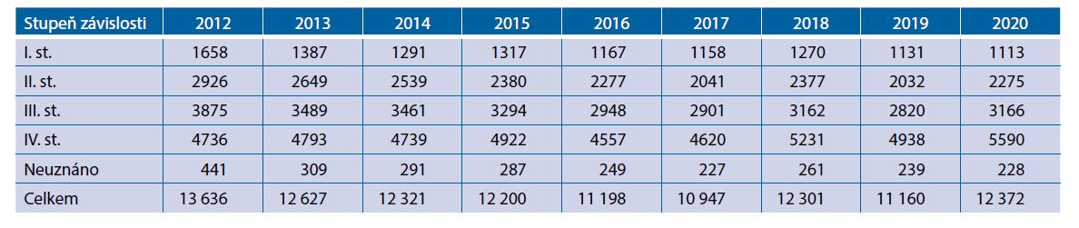 Stupeň závislosti u osob starších 65 let pro onemocnění demence (F00–F09) za období 2012–2020 (zdroj: MPSV,2021)