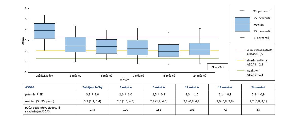 Účinnost léčby secukinumabem (Cosentyx®): snížení ASDAS během 2 let léčby