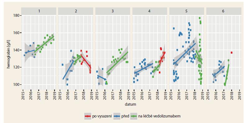 Průběh hladiny hemoglobinu u 6 pacientů před, během a po léčbě vedolizumabem.<br> Graph 4. The time course of haemoglobin levels in 6 patients before, during and after treatment with vedolizumab
