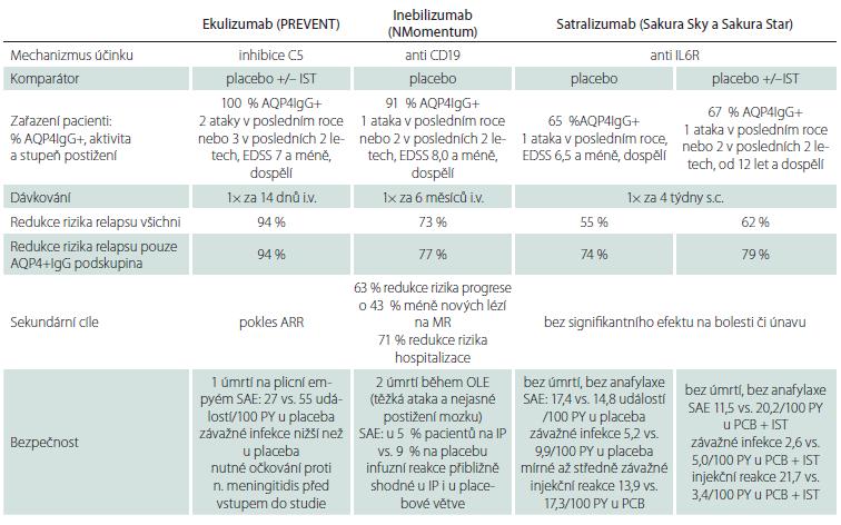 Výsledky randomizovaných, placebem kontrolovaných klinických studií s novými léčivy u pacientů s NMOSD [18–21].