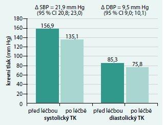 TK před a po zahájení léčby spironolaktonem ve studii ASCOT-BPLA