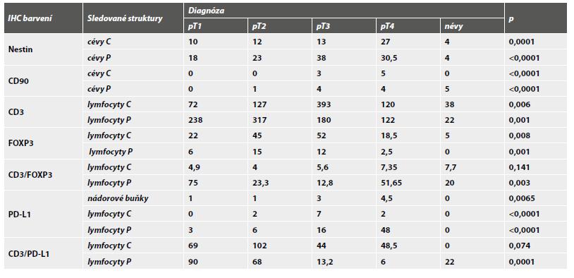 Souhrn hodnot sledovaných parametrů. Tabulka ukazuje srovnání hodnot mediánů mezi skupinami pT1-pT4 u melanomů a melanocytárních névů v centru (C) a na periferii (P). Hodnoty byly statisticky vyhodnoceny pomocí Kruskal-Wallisova testu (p). Exprese PD-L1 u nádorových buněk byla hodnocena pomocí tzv. H-skore.