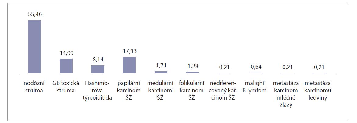 Procentuální zastoupení podle definitivní histologie.<br> Graph 1. Percentage according to definitive histology.