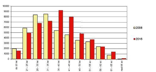 Věková struktura aktivních dárců krve v 8 vybraných zařízeních transfuzní služby – srovnání roků 2008/2016