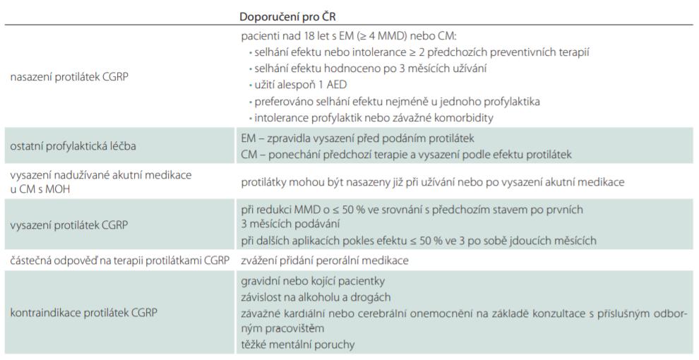 Doporučení k nasazení a pokračování v terapii protilátkami CGRP v ČR.
