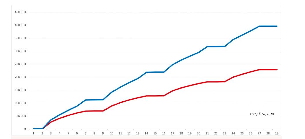 Počet vydaných a ukončených ePN v únoru 2020