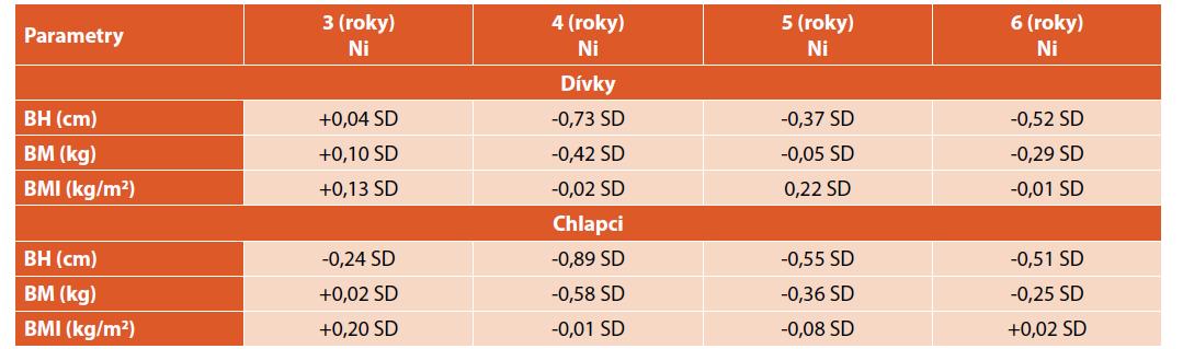 Srovnání antropometrických parametrů dětí s 6. CAV.