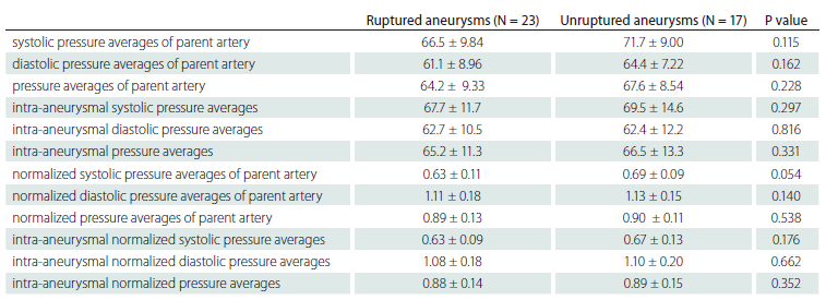 Comparison of parent artery and intra-aneurysmal pressures in ruptured and unruptured aneurysms