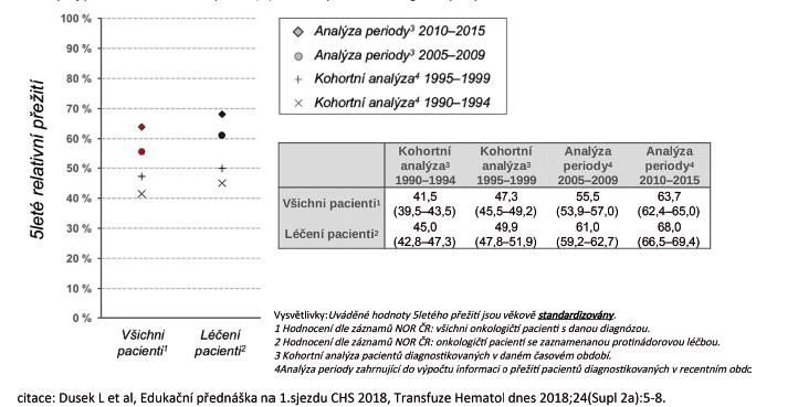 Vývoj pětiletého relativního přežití (%) nemocných s non-Hodgkinovým lymfomem v ČR