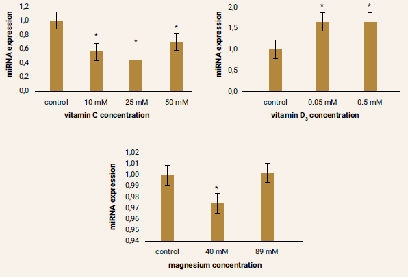 Figure 6 | Relative miRNA-499 expression after pharmacological treatment of ADMSCs compared to the control samples