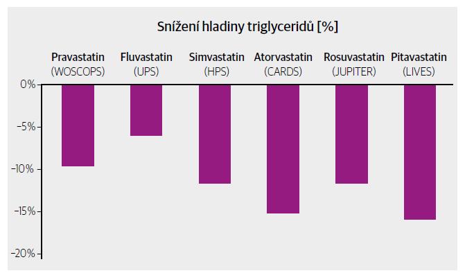 Vliv statinů na hladiny triglyceridů podle jednotlivých studií.