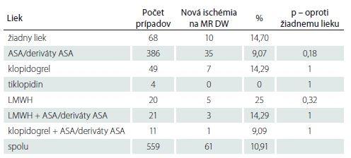 Počet nových ischemických lézii na MR DW v jednotlivých skupinách a štatistické hodnotenie.