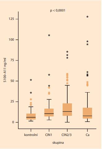 Na tomto grafu je znázorněno zvýšení sérové hladiny S100–A11 u pacientek karcinomem hrdla děložního  (Ca) a prekancerózou hrdla děložního (CIN1, CIN2/3) v porovnání s kontrolami (p < 0,0001).<br> Graph 1. This graph shows the increase in serum S100–A11  levels in patients with cervical cancer (Ca) and cervical  intraepithelial neoplasia (CIN1, CIN2/3) compared to  controls (P < 0.0001).