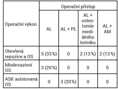 Typy operačních výkonů a operační přístupy
