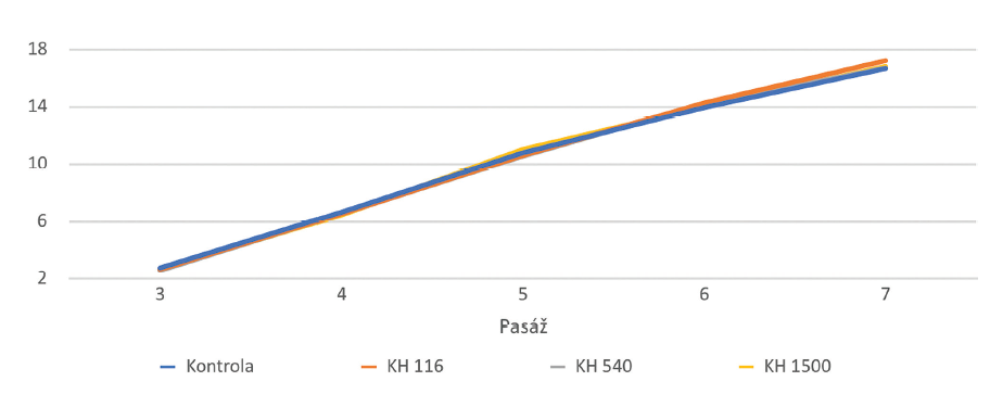 Kumulovaný počet populačních zdvojení KBZD linie 2 v 2.–7. pasáži kultivovaných v kontrolním médiu (Kontrola), médiu 1 (KH 116), médiu 2 (KH 540) a médiu 3 (KH 1500)<br> Graph 3 Cumulative population doublings of the DPSC line 2 in the 2nd–7th passage. DPSCs were cultivated in control medium (Control), medium 1 (HA 116), medium 2 (HA 540) and medium 3 (HA 1500)