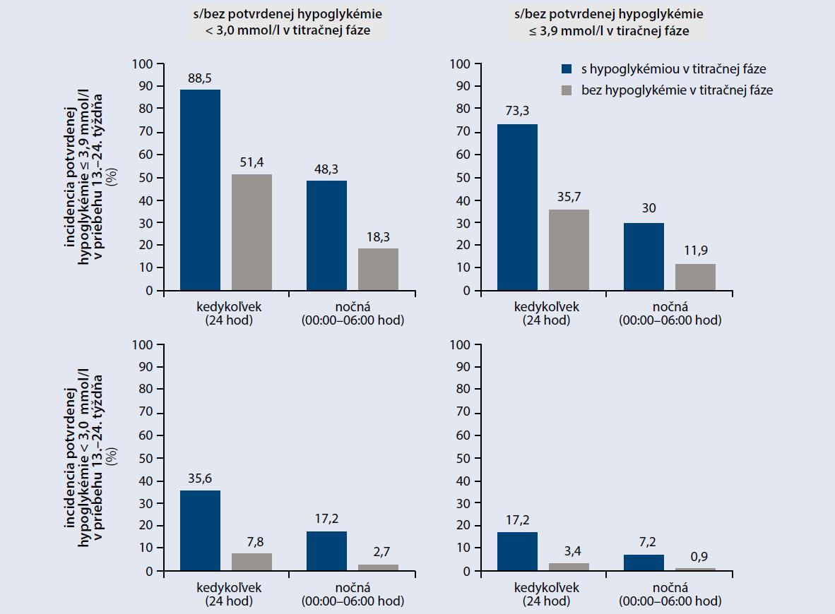 Incidencia hypoglykémií podľa definície ADA v udržiavacej fáze (13.–24. týždeň) u pacientov rozdelených podľa výskytu hypoglykémie v titračnom období
