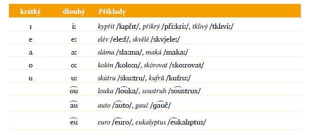 Samohláskové fonémy v češtině s příklady slov.