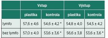 Meranie obvodu 10 cm nad patelou. Hodnoty sú uvádzané ako priemer a smerodajná odchýlka. * významnosť rozdielu p<0,01.
