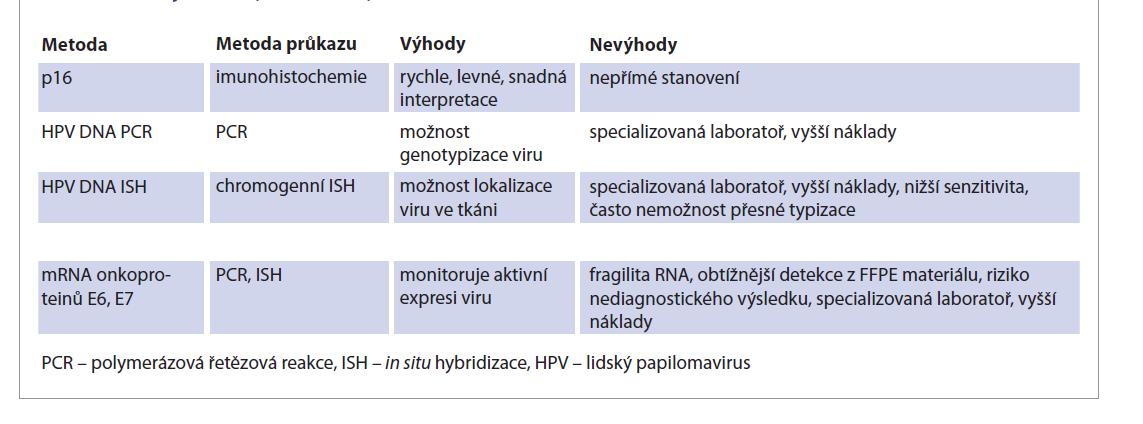 Přehled jednotlivých metod vyšetření HPV statusu.