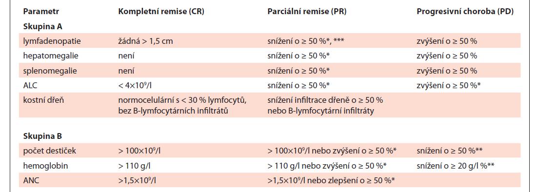 Hodnocení léčebné odpovědi u CLL, upraveno podle [1].