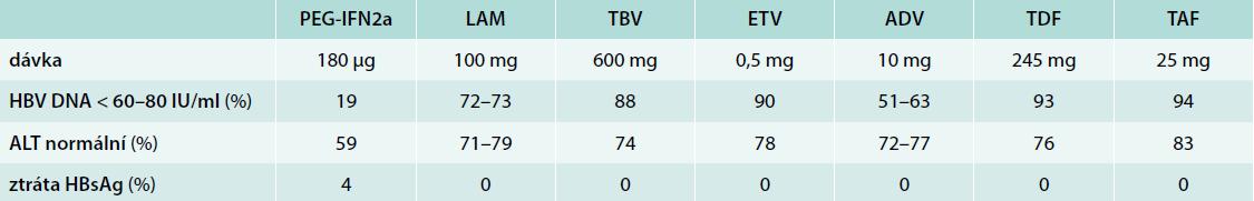 Výsledky léčby HBeAg negativních pacientů (u PEG-IFN 6 měsíců po 48 týdnech léčby, u NA po 48 nebo 52 týdnech dosud probíhající léčby). Upraveno podle [1]