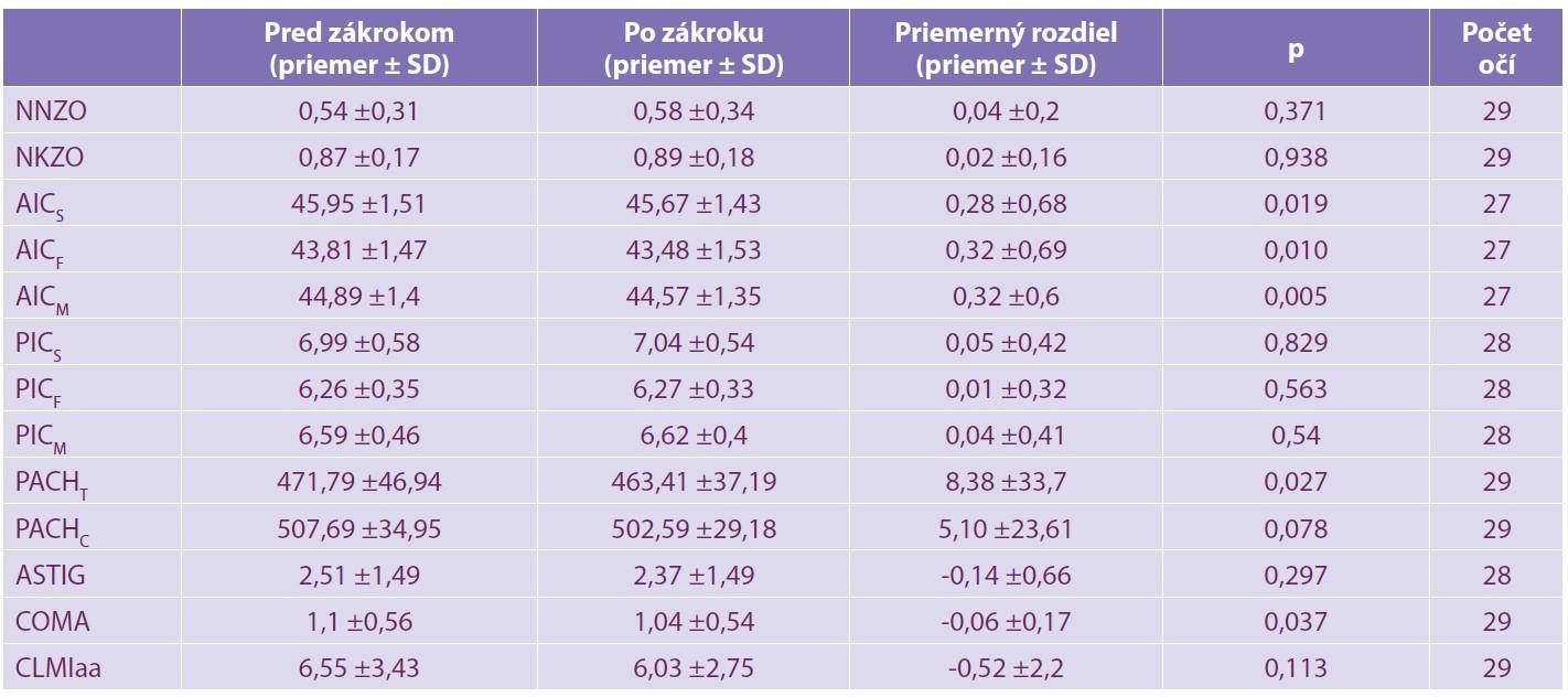 Priemerné hodnoty a ich štandardné odchýlky sledovaných parametrov pred zákrokom a 12 mesiacov po zákroku