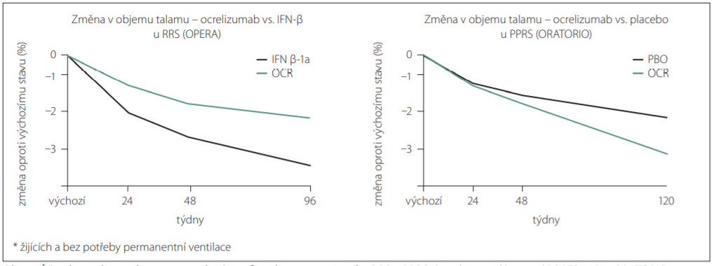 Účinek ocrelizumabu na zpomalení atrofi e talamu u pacientů s RRS a PPRS. <br> Fig. 1. Ocrelizumab eff ect on slowdown of thalamic atrophy in patients with RMS and PPMS.