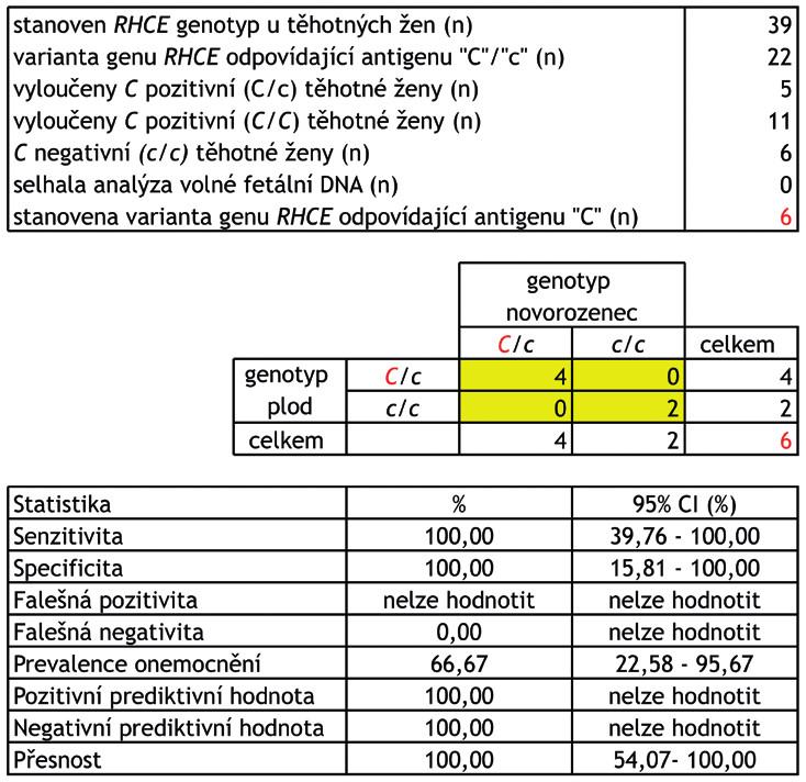 """Schéma 3 Stanovení přítomnosti varianty genu RHCE, která odpovídá přítomnosti erytrocytárního antigenu """"C"""" u plodu u C negativních žen – výsledky a parametry screeningového testu.<br> Stanovení přítomnosti varianty genu RHCE, která odpovídá přítomnosti erytrocytárního antigenu """"C"""" u  plodu má klinický význam u aloimunizovaných žen s přítomnou aloprotilátkou anti-C. Aloprotilátku anti-C si může vytvořit pouze C negativní žena (genotyp c/c) po kontaktu s C pozitivními erytrocyty (krevní transfuze, fetomaternální hemoragie). Plod je však ohrožen rozvojem hemolytické nemoci pouze v případě, že má na povrchu svých erytrocytů přítomen komplementární antigen """"C"""" (genotyp C/c).<br> Celkem bylo vyšetřeno 39 těhotných žen, RHCE genotyp těhotné ženy byl stanoven z leukocytů v periferní žilní krvi a RHCE genotyp plodu z volné fetální DNA v plazmě. RHCE genotyp plodu byl následně ověřen stanovením RHCE genotypu novorozence z bukálního stěru. RHCE genotyp ženy/plodu/novorozence byl stanoven minisekvenací. Celkem se podařilo získat 33 """"tripletů"""" (RHCE genotyp ženy/ plodu/novorozence).<br> CI (confidence interval) – interval spolehlivosti."""