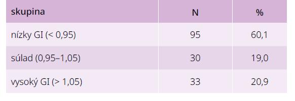 Glykačný index u 158 chorých s diabetes mellitus