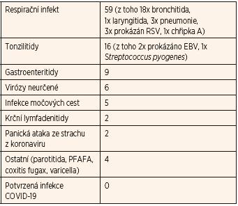 Diagnózy 103 dětí vyšetřených v režimu suspektního případu infekce COVID-19 v období 24. 3. – 30. 4. 2020 v Masarykově nemocnici v Ústí nad Labem.