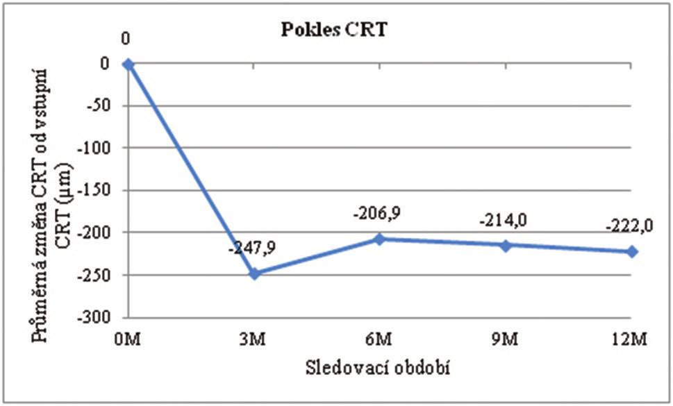 Změna průměrné CRT během léčby ve vztahu k vstupní průměrné hodnotě CRT