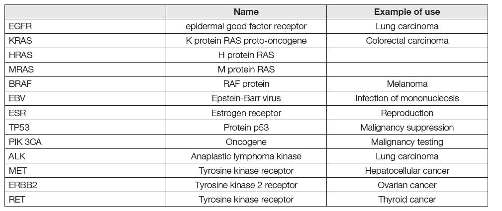 Main gene mutations tested in liquid biopsy