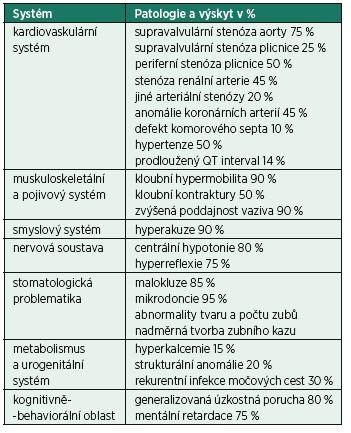 Incidence rizikových faktorů u Williamsova syndromu z hlediska anestezie [4]