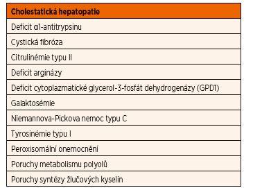 Přehled dědičných poruch metabolismu, které se mohou manifestovat cholestatickou hepatopatií.