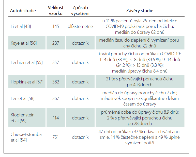 Trvání poruch čichu po COVID-19 dle různých autorů.