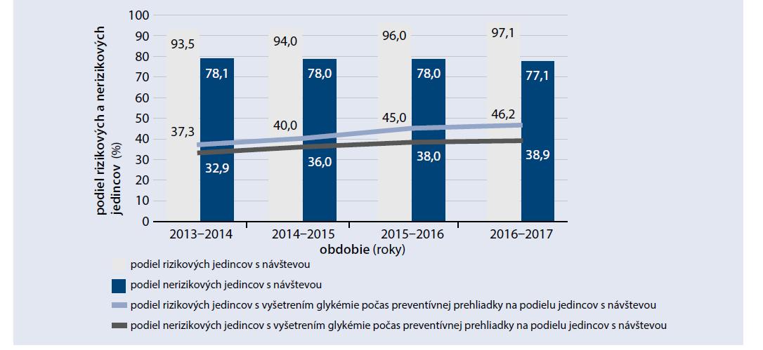 Podiel rizikových a nerizikových poistencov s vyšetrením glykémie počas preventívnej prehliadky v rokoch 2014 až 2017. Vlastné údaje autorov
