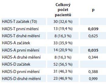 HADS – Rozdíl v počtu pacientů v jednotlivých měřeních, kteří dosáhli nebo překročili cut-off škály, a subškál.