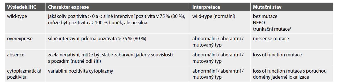 Typy exprese p53 a interpretace výsledků.
